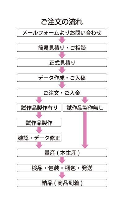 ご注文の流れ表